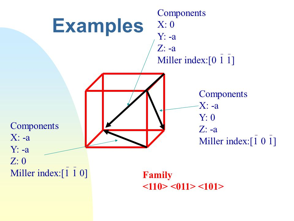 Examples Components X: 0 Y: -a Z: -a Miller index:[0 1 1] Components